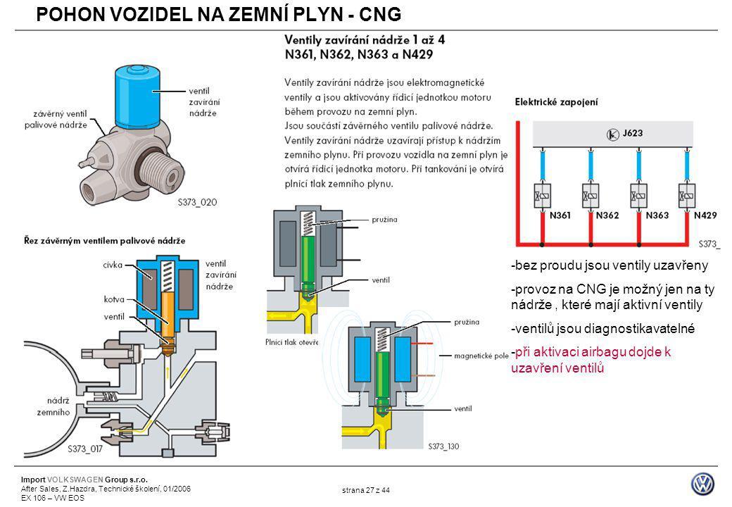 Import VOLKSWAGEN Group s.r.o. After Sales, Z.Hazdra, Technické školení, 01/2006 EX 106 – VW EOS strana 27 z 44 -bez proudu jsou ventily uzavřeny -pro