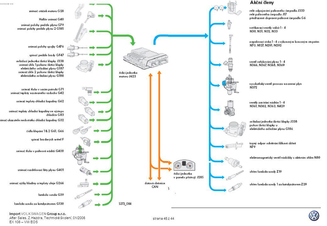 Import VOLKSWAGEN Group s.r.o. After Sales, Z.Hazdra, Technické školení, 01/2006 EX 106 – VW EOS strana 46 z 44