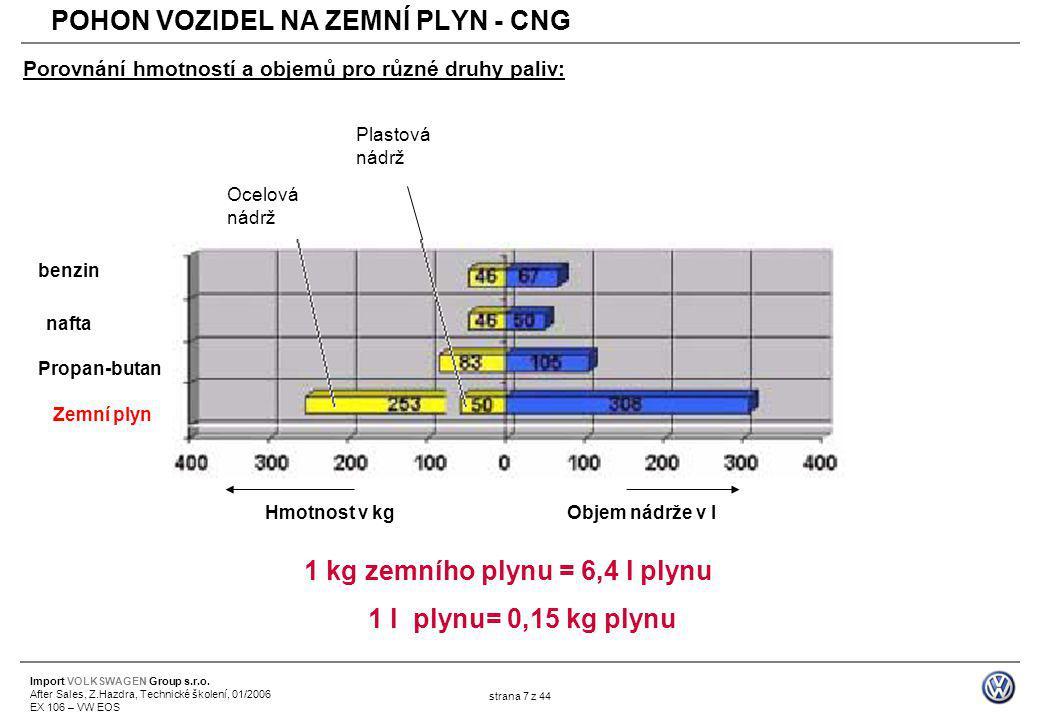 Import VOLKSWAGEN Group s.r.o. After Sales, Z.Hazdra, Technické školení, 01/2006 EX 106 – VW EOS strana 7 z 44 Hmotnost v kgObjem nádrže v l benzin na