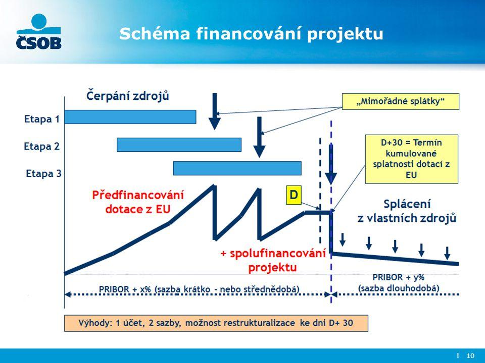 Schéma financování projektu l 10