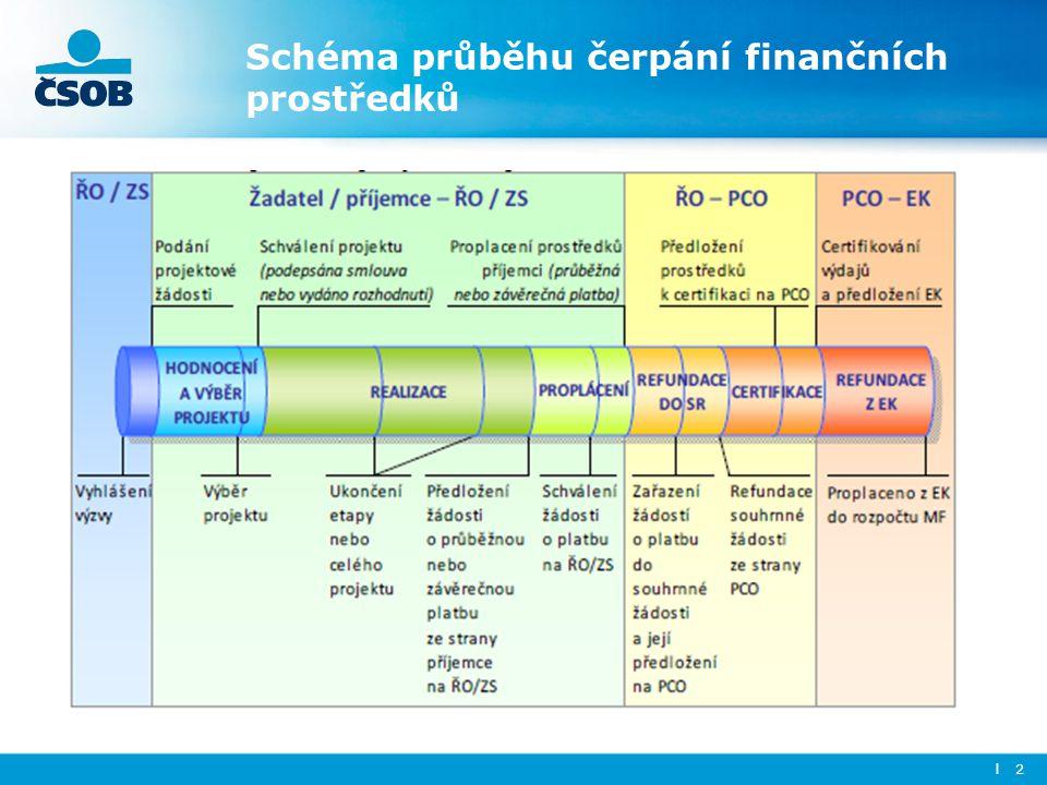 l 2 Schéma průběhu čerpání finančních prostředků