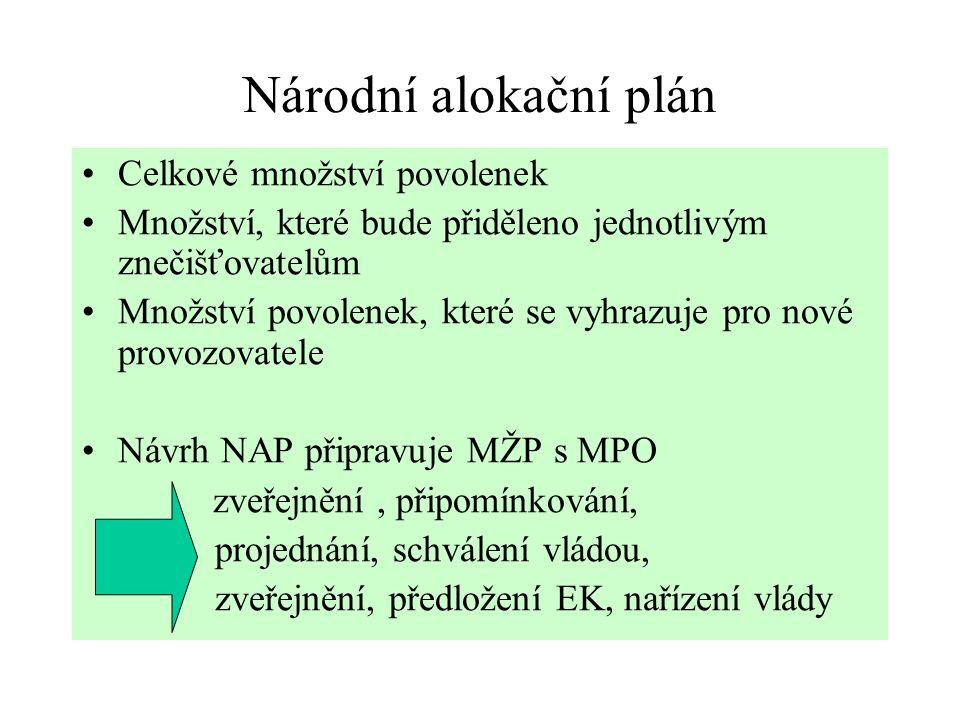 Národní alokační plán Celkové množství povolenek Množství, které bude přiděleno jednotlivým znečišťovatelům Množství povolenek, které se vyhrazuje pro nové provozovatele Návrh NAP připravuje MŽP s MPO zveřejnění, připomínkování, projednání, schválení vládou, zveřejnění, předložení EK, nařízení vlády