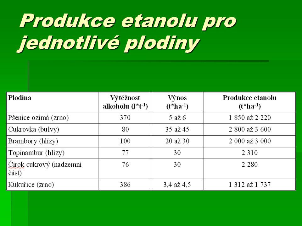 Produkce etanolu pro jednotlivé plodiny