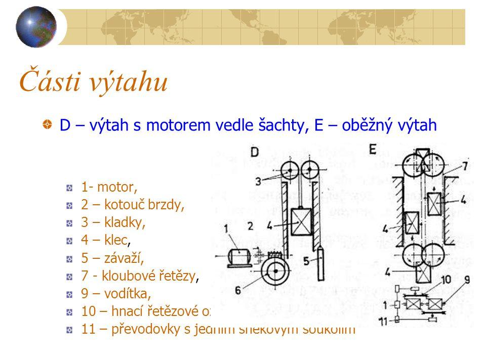 Části výtahu C – výtah s motorem nad šachtou, 1- motor, 2 – kotouč brzdy, 3 – kladky, 4 – klec,