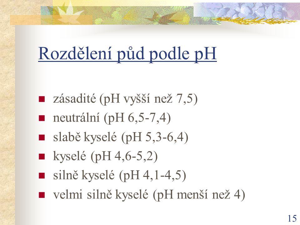 15 Rozdělení půd podle pH zásadité (pH vyšší než 7,5) neutrální (pH 6,5-7,4) slabě kyselé (pH 5,3-6,4) kyselé (pH 4,6-5,2) silně kyselé (pH 4,1-4,5) v
