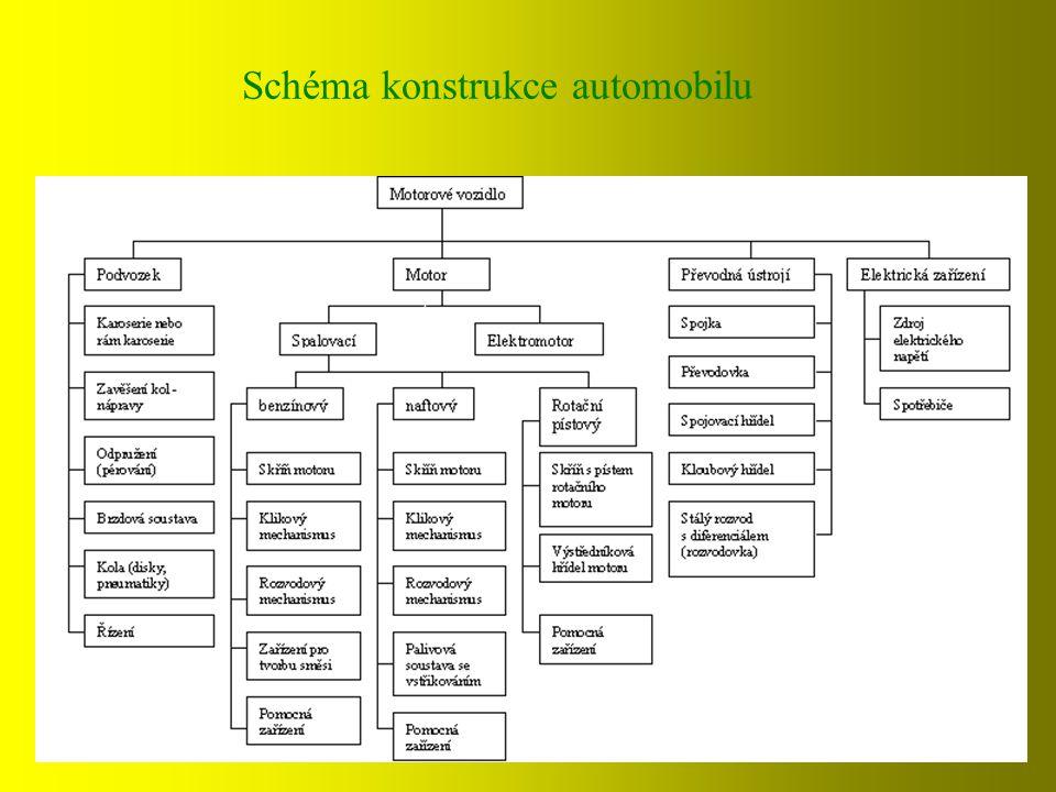 Schéma konstrukce automobilu