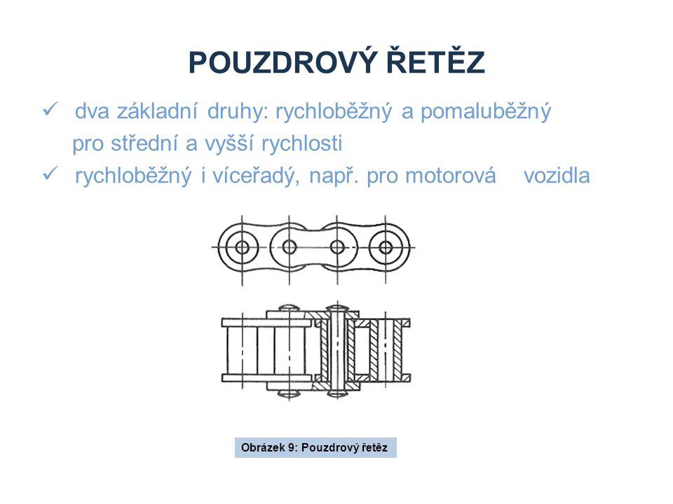 POUZDROVÝ ŘETĚZ dva základní druhy: rychloběžný a pomaluběžný pro střední a vyšší rychlosti rychloběžný i víceřadý, např. pro motorová vozidla Obrázek