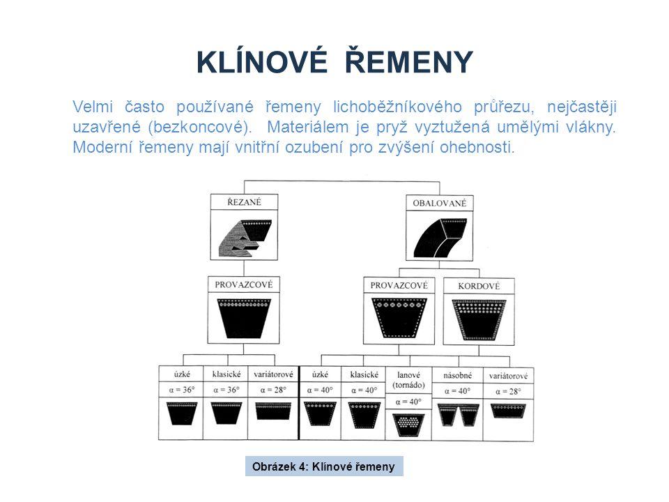 KLÍNOVÉ ŘEMENY Obrázek 4: Klínové řemeny Velmi často používané řemeny lichoběžníkového průřezu, nejčastěji uzavřené (bezkoncové). Materiálem je pryž v