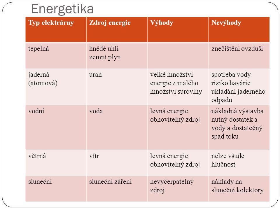 Typ elektrárnyZdroj energieVýhodyNevýhody tepelnáhnědé uhlí zemní plyn znečištění ovzduší jaderná (atomová) uranvelké množství energie z malého množst