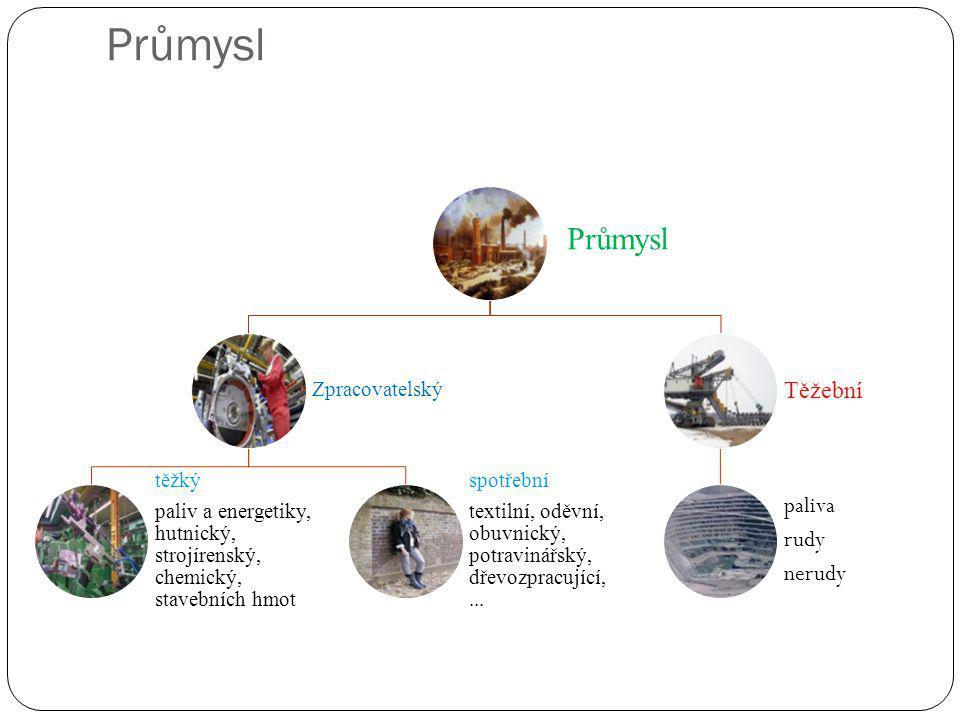 Průmysl Zpracovatelský těžký paliv a energetiky, hutnický, strojírenský, chemický, stavebních hmot spotřební textilní, oděvní, obuvnický, potravinářsk