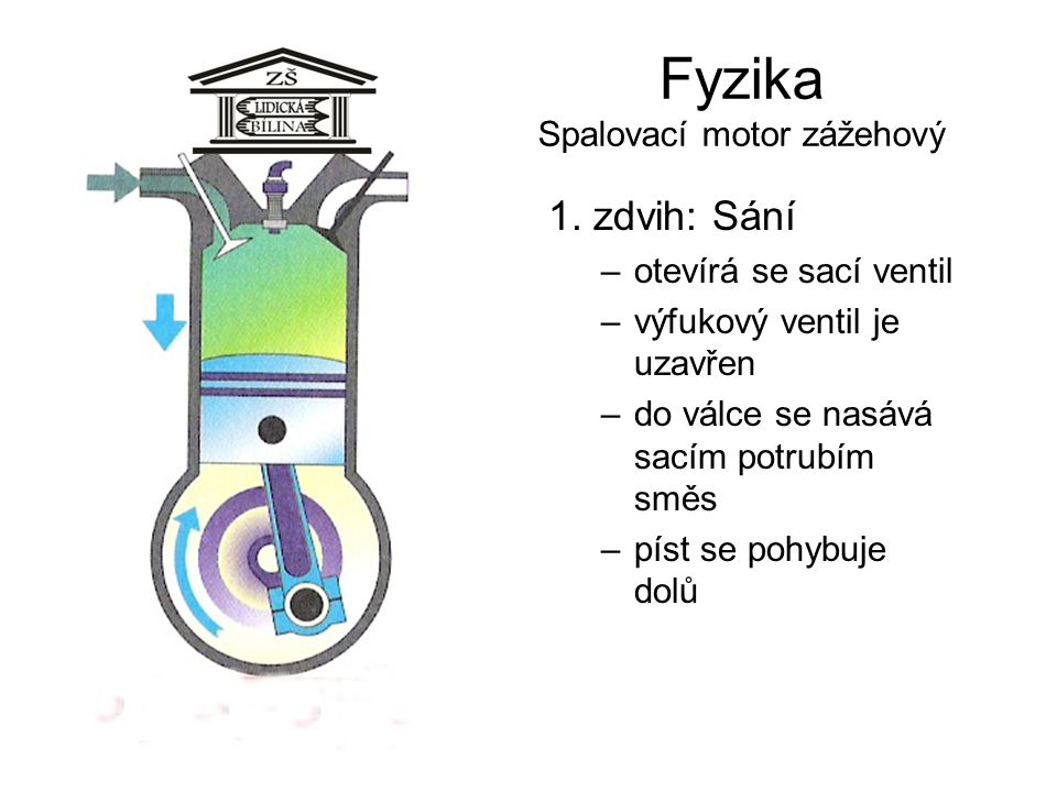 Fyzika Spalovací motor zážehový 1. zdvih: Sání –otevírá se sací ventil –výfukový ventil je uzavřen –do válce se nasává sacím potrubím směs –píst se po