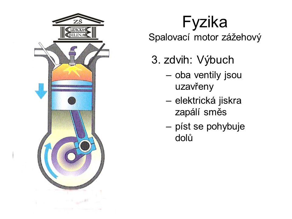 Fyzika Spalovací motor zážehový 3. zdvih: Výbuch –oba ventily jsou uzavřeny –elektrická jiskra zapálí směs –píst se pohybuje dolů