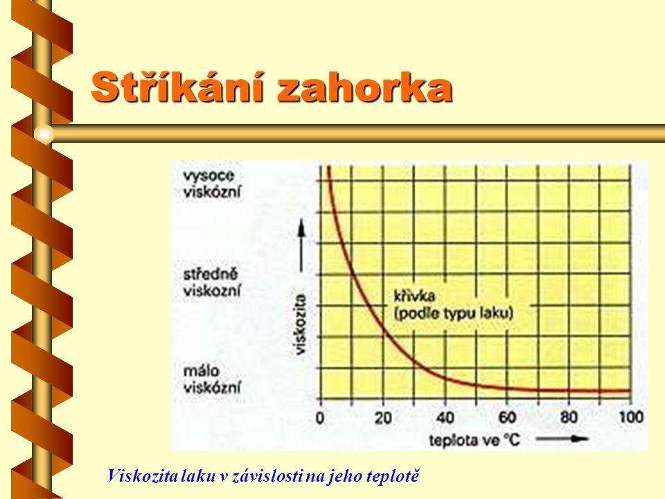 Stříkání zahorka Zahřátím laku na 80°C se snižuje viskozita stříkaného laku, takže se snižuje množství přidávaných ředidel – viz obrázek vedle. Zahřát