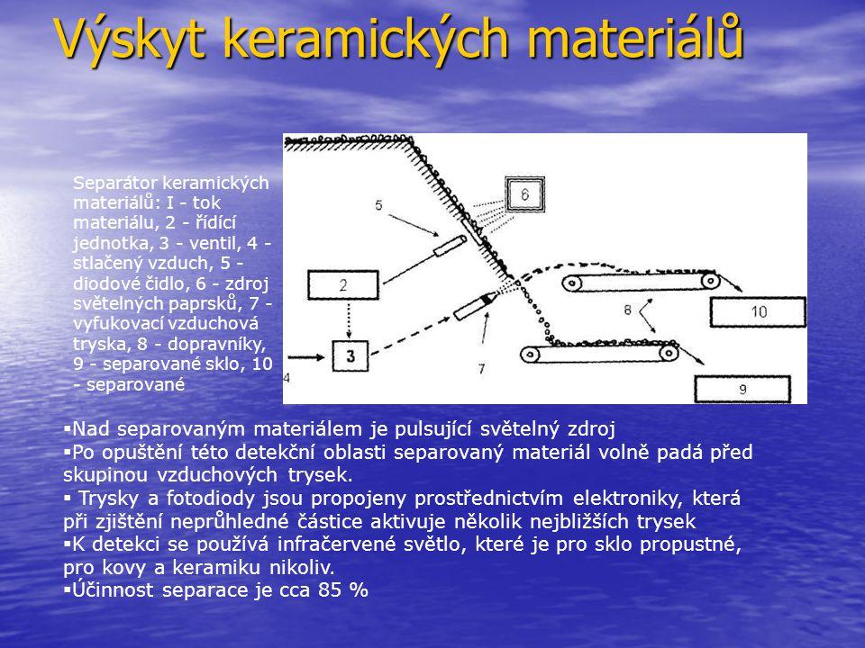 Výskyt keramických materiálů Separátor keramických materiálů: I - tok materiálu, 2 - řídící jednotka, 3 - ventil, 4 - stlačený vzduch, 5 - diodové čid