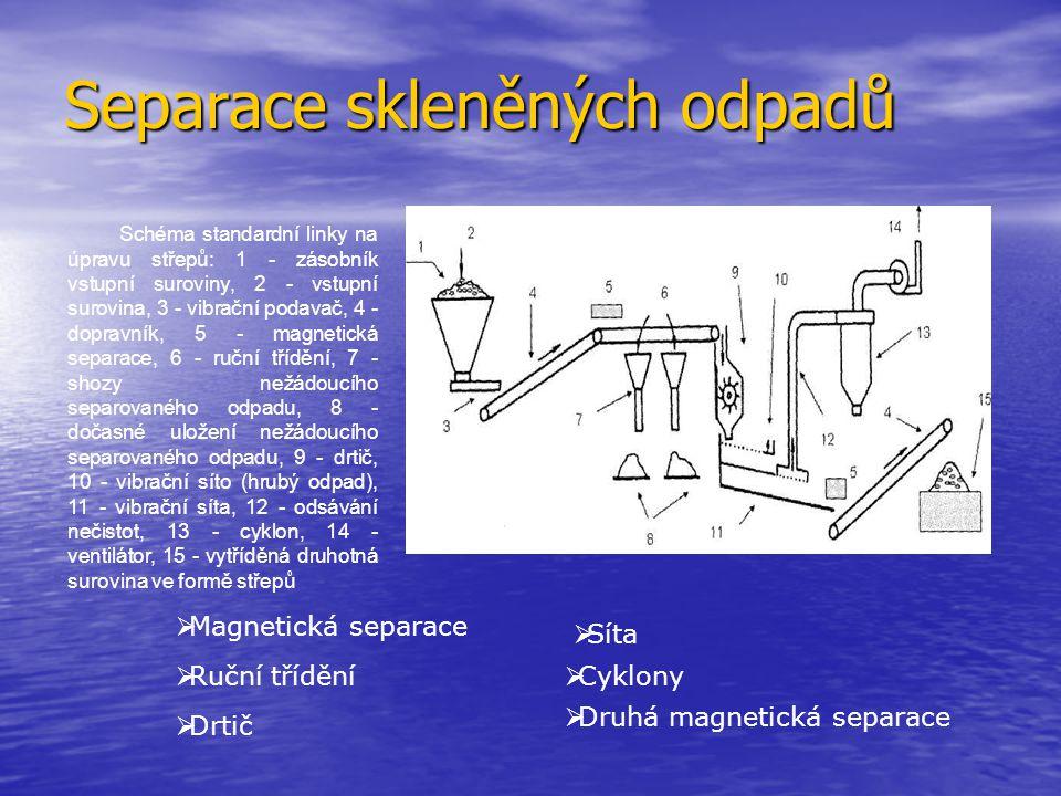Separace skleněných odpadů Schéma standardní linky na úpravu střepů: 1 - zásobník vstupní suroviny, 2 - vstupní surovina, 3 - vibrační podavač, 4 - do