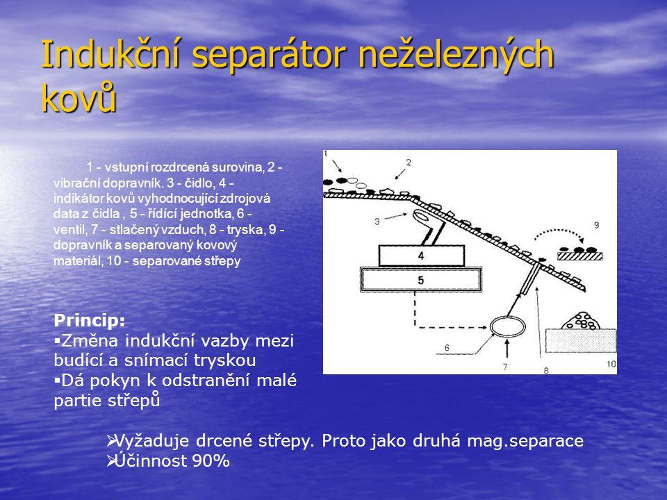 Indukční separátor neželezných kovů 1 - vstupní rozdrcená surovina, 2 - vibrační dopravník. 3 - čidlo, 4 - indikátor kovů vyhodnocující zdrojová data