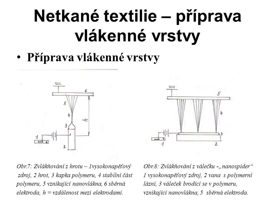 """Netkané textilie – příprava vlákenné vrstvy Příprava vlákenné vrstvy Obr.7: Zvlákňování z hrotu – 1vysokonapěťový Obr.8: Zvlákňování z válečku -""""nanos"""