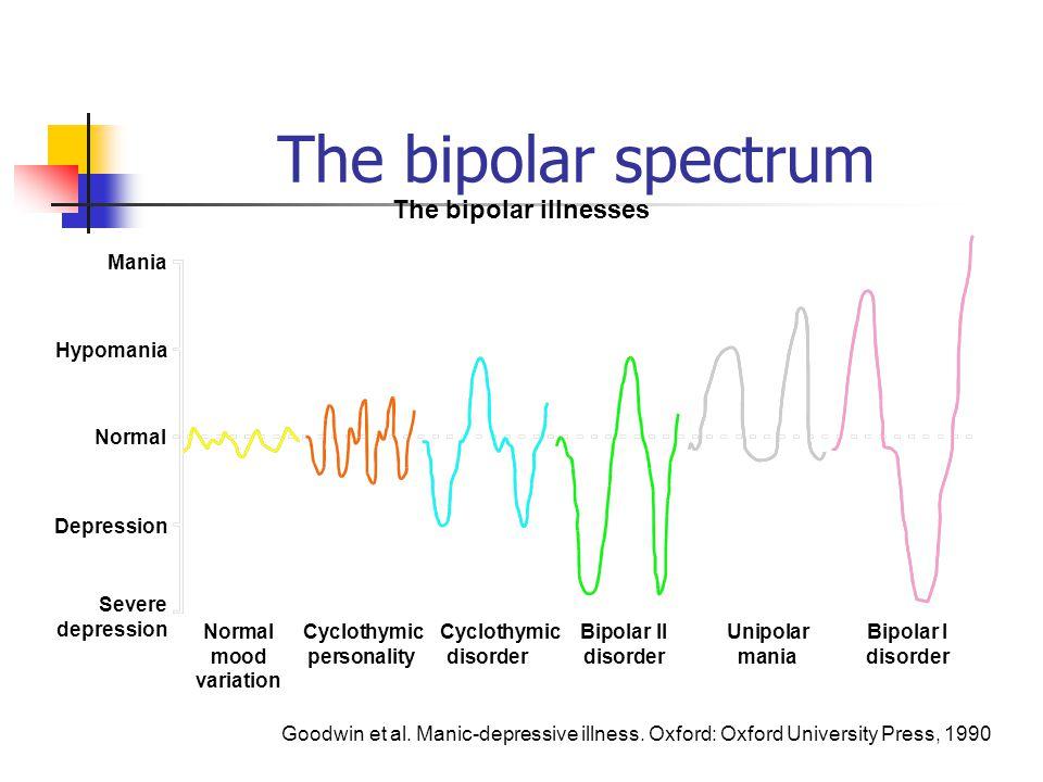 The bipolar spectrum Mania Hypomania Depression Severe depression Normal Cyclothymic CyclothymicBipolar IIUnipolarBipolar I moodpersonalitydisorderdis