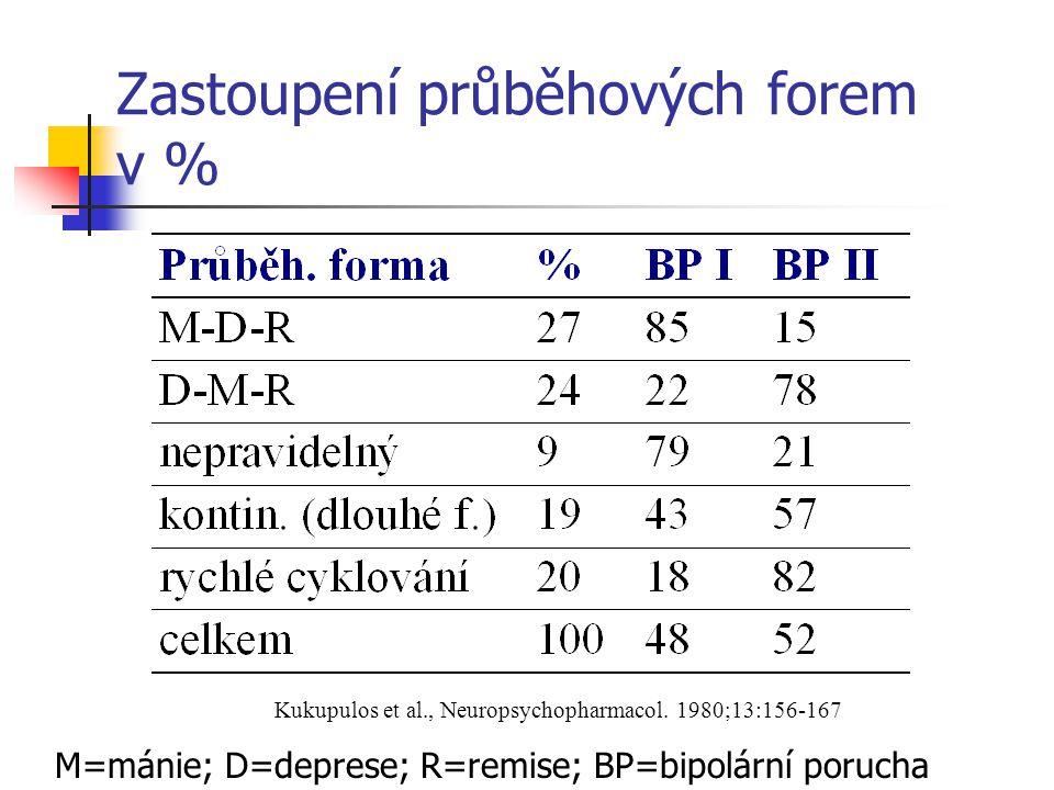 Zastoupení průběhových forem v % Kukupulos et al., Neuropsychopharmacol. 1980;13:156-167 M=mánie; D=deprese; R=remise; BP=bipolární porucha