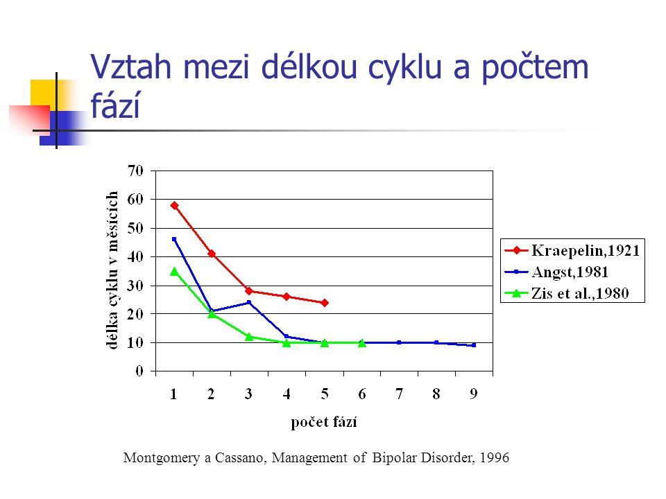 Vztah mezi délkou cyklu a počtem fází Montgomery a Cassano, Management of Bipolar Disorder, 1996