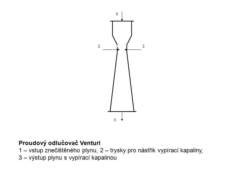 Proudový odlučovač Venturi 1 – vstup znečištěného plynu, 2 – trysky pro nástřik vypírací kapaliny, 3 – výstup plynu s vypírací kapalinou