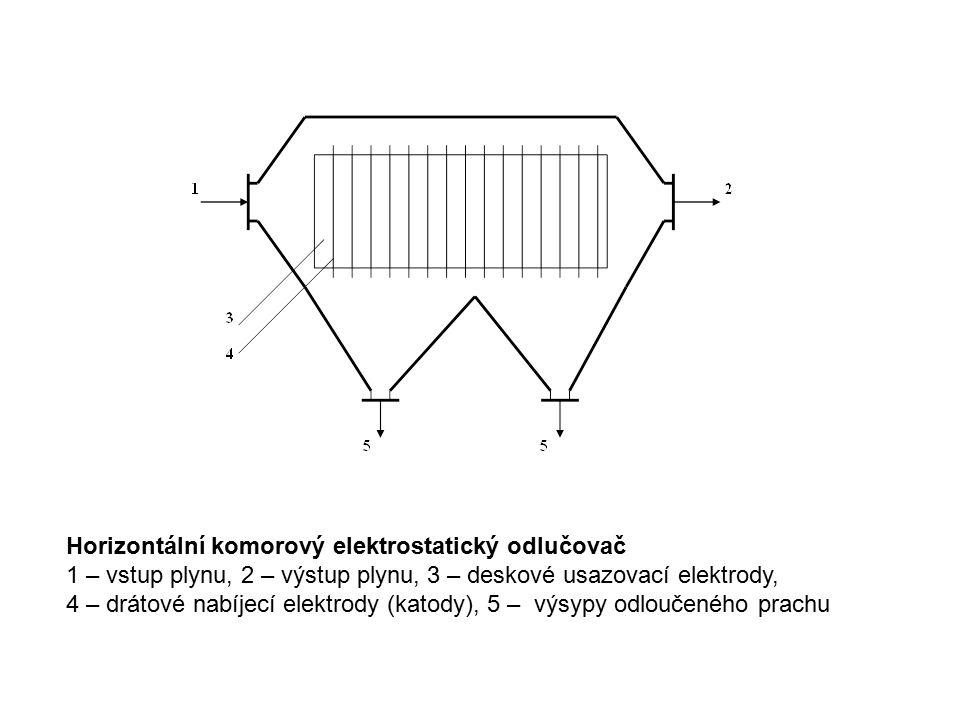 Horizontální komorový elektrostatický odlučovač 1 – vstup plynu, 2 – výstup plynu, 3 – deskové usazovací elektrody, 4 – drátové nabíjecí elektrody (katody), 5 – výsypy odloučeného prachu