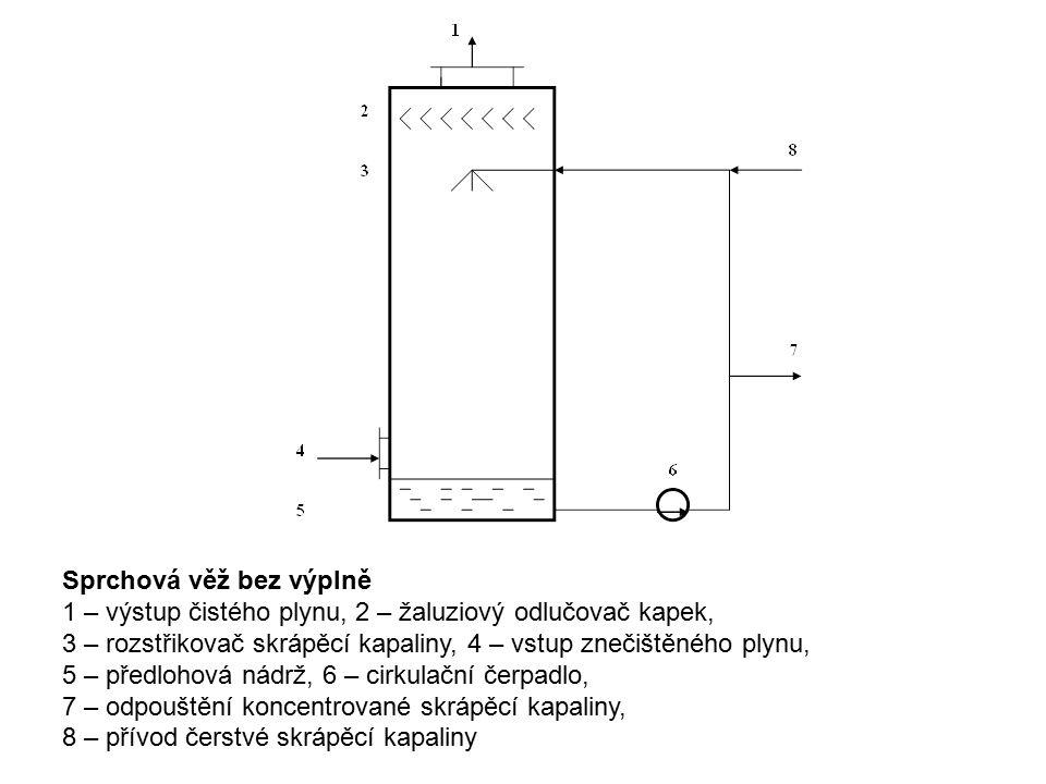 Sprchová věž bez výplně 1 – výstup čistého plynu, 2 – žaluziový odlučovač kapek, 3 – rozstřikovač skrápěcí kapaliny, 4 – vstup znečištěného plynu, 5 – předlohová nádrž, 6 – cirkulační čerpadlo, 7 – odpouštění koncentrované skrápěcí kapaliny, 8 – přívod čerstvé skrápěcí kapaliny