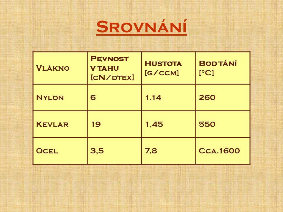 Srovnání Vlákno Pevnost v tahu [cN/dtex] Hustota [g/ccm] Bod tání [°C] Nylon61,14260 Kevlar191,45550 Ocel3,57,8Cca.1600