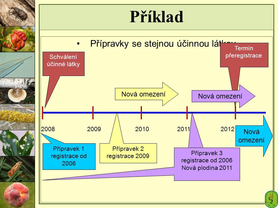 Přípravky se stejnou účinnou látkou Příklad Schválení účinné látky 2008 Přípravek 1 registrace od 2006 2009 Přípravek 2 registrace 2009 20112012 Termí