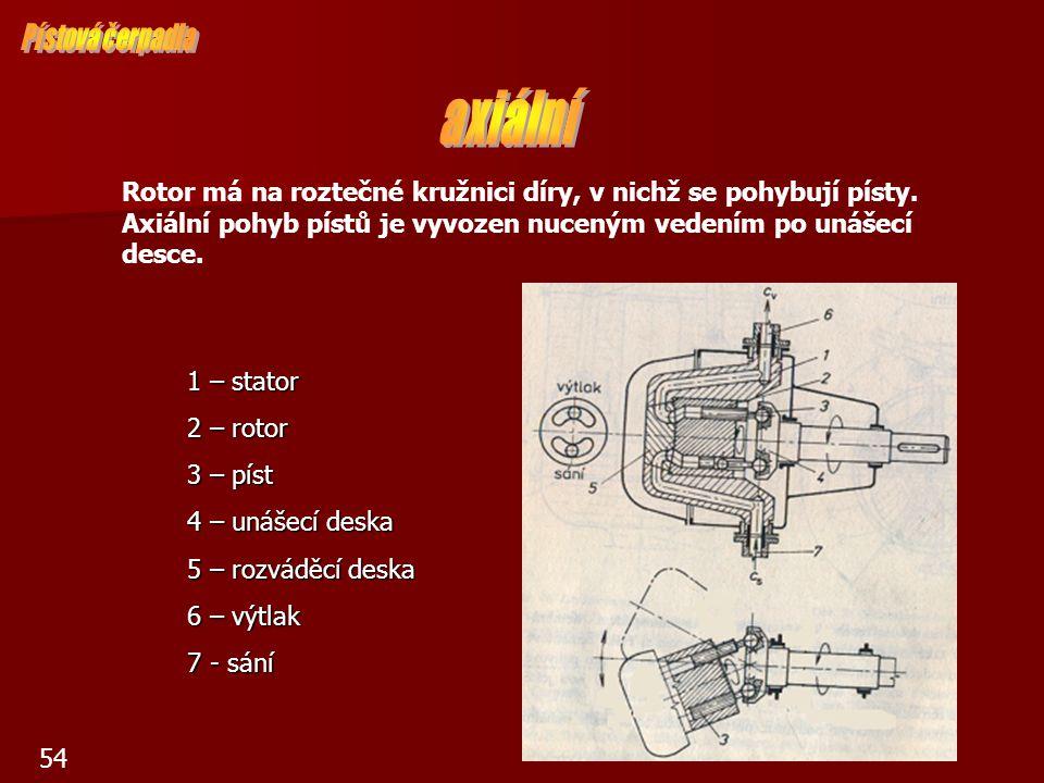 54 1 – stator 2 – rotor 3 – píst 4 – unášecí deska 5 – rozváděcí deska 6 – výtlak 7 - sání Rotor má na roztečné kružnici díry, v nichž se pohybují pís