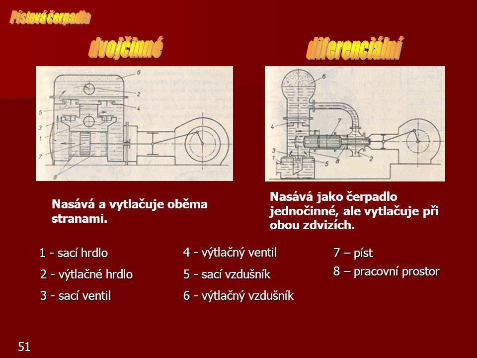 62 Příklad: Čerpadlo bude při otáčkách 2 800/min.
