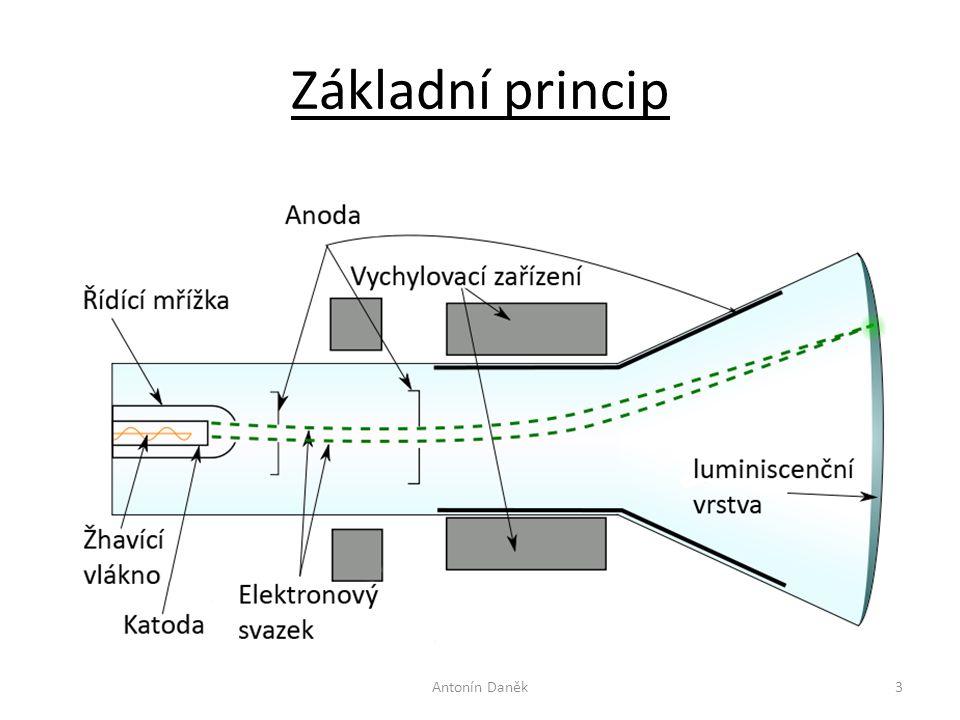 Základní princip Antonín Daněk3