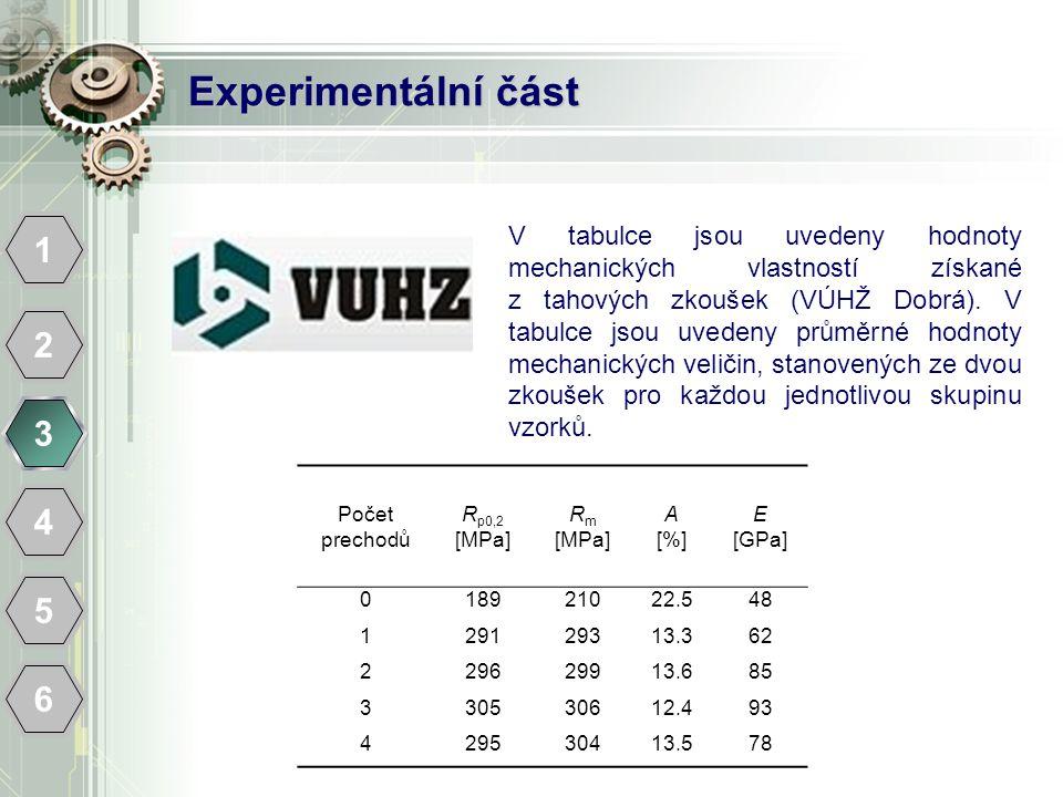 Experimentální část 1 2 3 4 5 6 Počet prechodů R p0,2 [MPa] R m [MPa] A [%] E [GPa] 018921022.548 129129313.362 229629913.685 330530612.493 429530413.578 V tabulce jsou uvedeny hodnoty mechanických vlastností získané z tahových zkoušek (VÚHŽ Dobrá).
