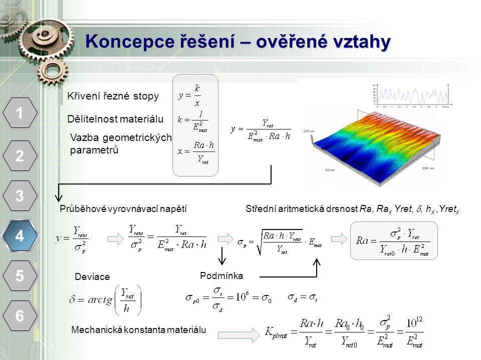 Koncepce řešení – ověřené vztahy 1 2 3 4 5 6 Křivení řezné stopy Dělitelnost materiálu Vazba geometrických parametrů Střední aritmetická drsnost Ra, Ra x Yret, , h x,Yret x Průběhové vyrovnávací napětí Podmínka Deviace Mechanická konstanta materiálu