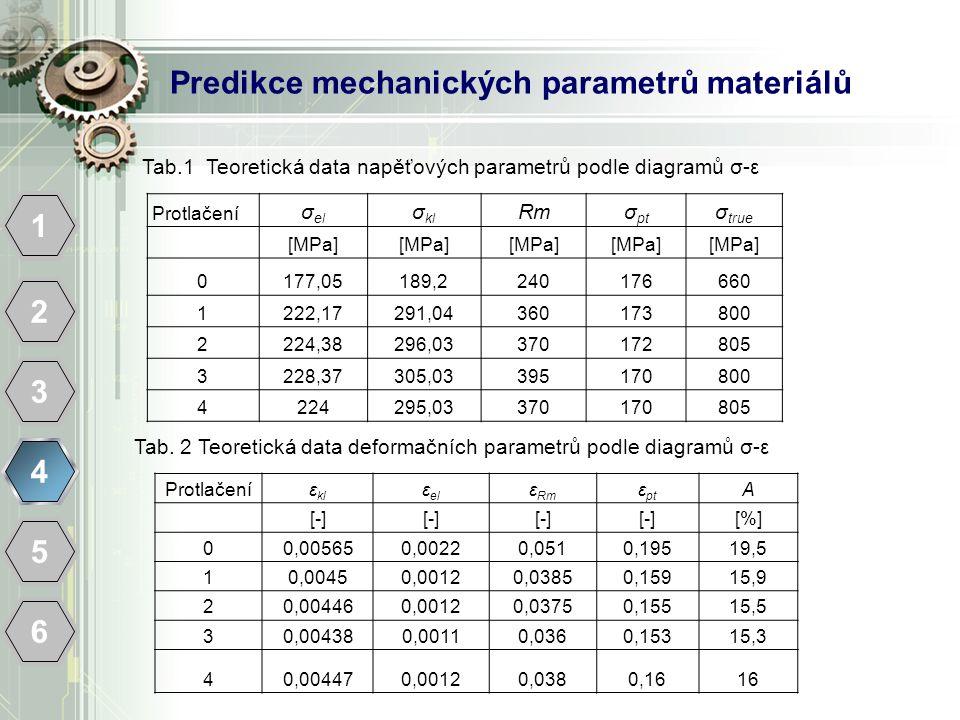 Predikce mechanických parametrů materiálů 1 2 3 4 5 6 Protlačení σ el σ kl Rmσ pt σ true [MPa] 0177,05189,2240176660 1222,17291,04360173800 2224,38296,03370172805 3228,37305,03395170800 4224295,03370170805 Tab.1 Teoretická data napěťových parametrů podle diagramů σ-ε Protlačení ε kl ε el ε Rm ε pt A [-] [%] 00,005650,00220,0510,19519,5 10,00450,00120,03850,15915,9 20,004460,00120,03750,15515,5 30,004380,00110,0360,15315,3 40,004470,00120,0380,1616 Tab.