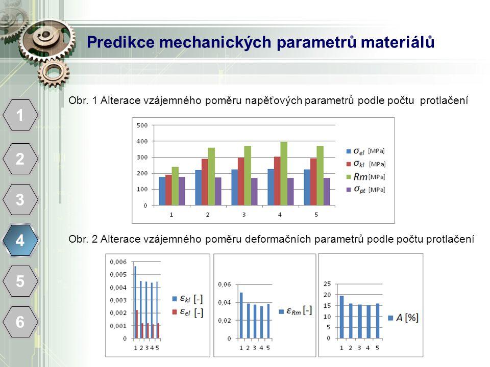 Predikce mechanických parametrů materiálů 1 2 3 4 5 6 Obr. 1 Alterace vzájemného poměru napěťových parametrů podle počtu protlačení Obr. 2 Alterace vz