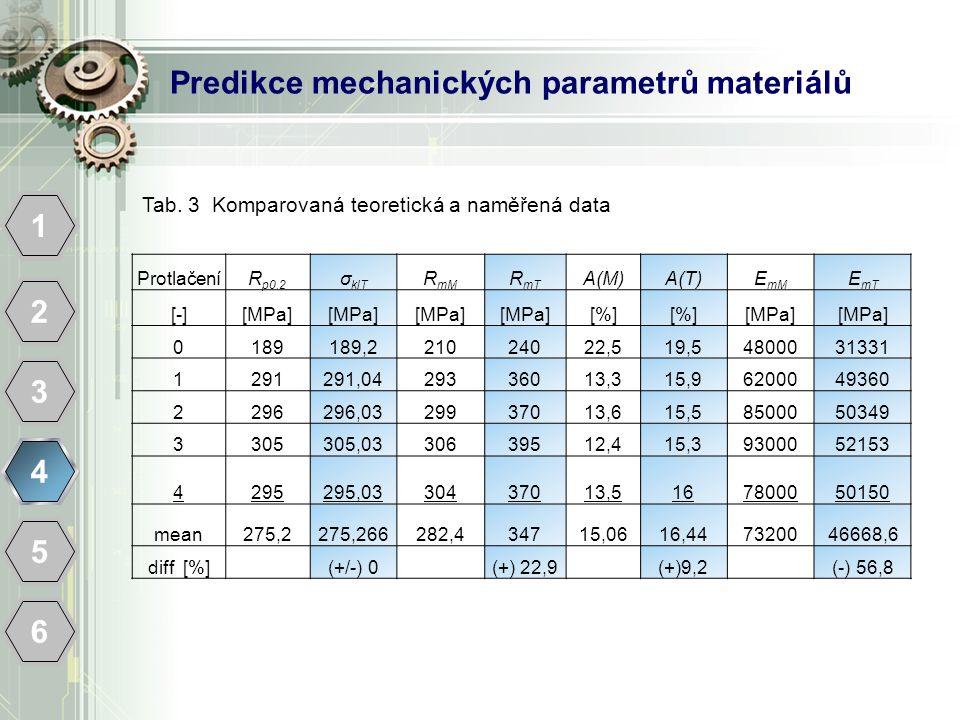 Predikce mechanických parametrů materiálů 1 2 3 4 5 6 ProtlačeníR p0.2 σ klT R mM R mT A(M)A(T)E mM E mT [-][MPa] [%] [MPa] 0189189,221024022,519,54800031331 1291291,0429336013,315,96200049360 2296296,0329937013,615,58500050349 3305305,0330639512,415,39300052153 4295295,0330437013,5167800050150 mean275,2275,266282,434715,0616,447320046668,6 diff [%](+/-) 0(+) 22,9(+)9,2(-) 56,8 Tab.