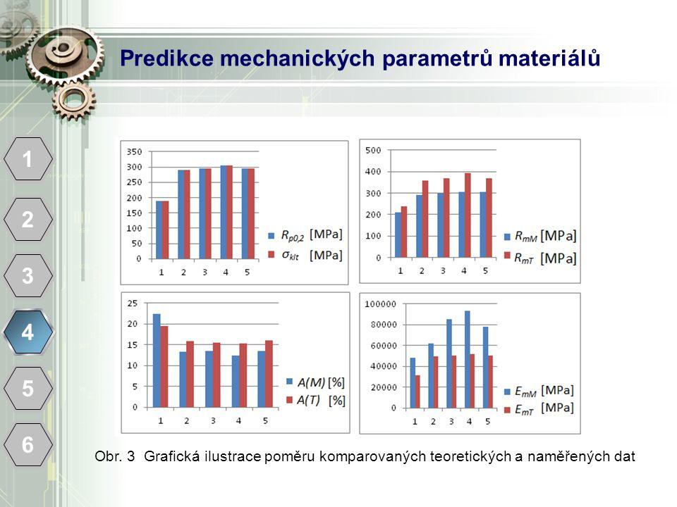 Predikce mechanických parametrů materiálů 1 2 3 4 5 6 Obr. 3 Grafická ilustrace poměru komparovaných teoretických a naměřených dat