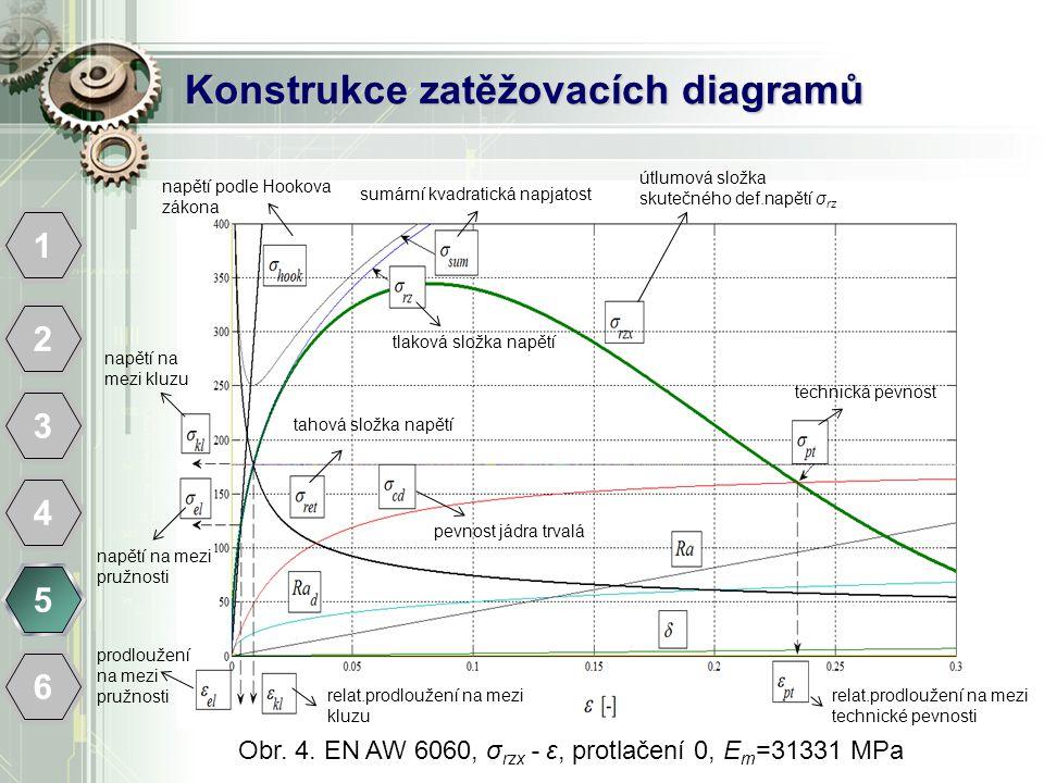 Konstrukce zatěžovacích diagramů 1 2 3 4 5 6 Obr. 4. EN AW 6060, σ rzx - ε, protlačení 0, E m =31331 MPa útlumová složka skutečného def.napětí σ rz su