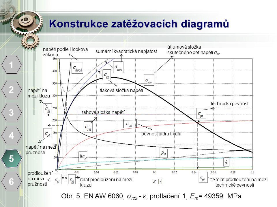 Konstrukce zatěžovacích diagramů 1 2 3 4 5 6 Obr. 5. EN AW 6060, σ rzx - ε, protlačení 1, E m = 49359 MPa napětí podle Hookova zákona sumární kvadrati