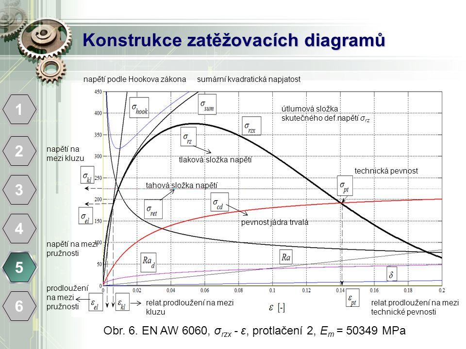 Konstrukce zatěžovacích diagramů 1 2 3 4 5 6 Obr. 6. EN AW 6060, σ rzx - ε, protlačení 2, E m = 50349 MPa relat.prodloužení na mezi technické pevnosti