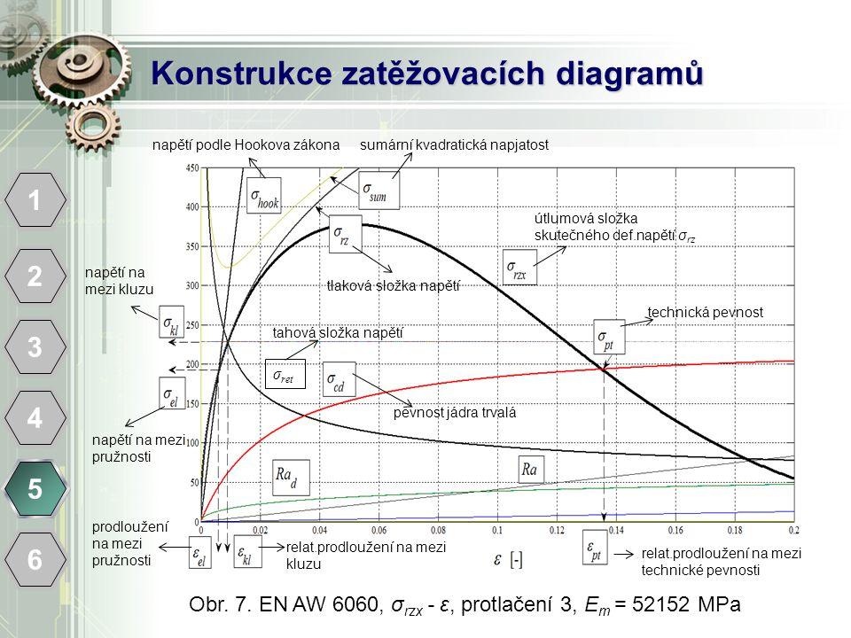 Konstrukce zatěžovacích diagramů 1 2 3 4 5 6 Obr. 7. EN AW 6060, σ rzx - ε, protlačení 3, E m = 52152 MPa pevnost jádra trvalá prodloužení na mezi pru