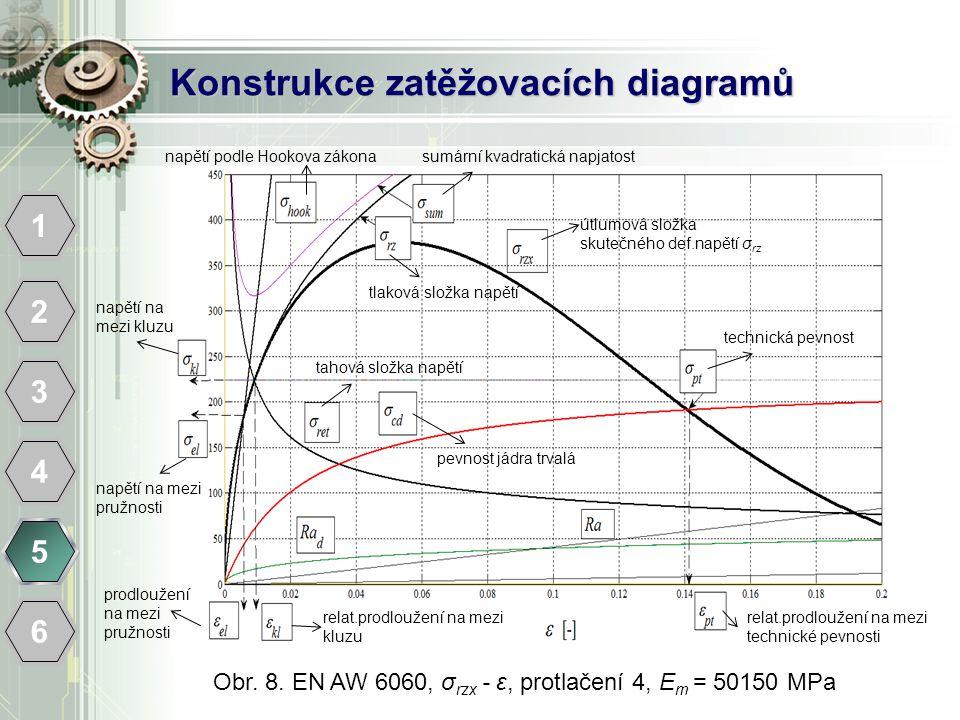 Konstrukce zatěžovacích diagramů 1 2 3 4 5 6 Obr. 8. EN AW 6060, σ rzx - ε, protlačení 4, E m = 50150 MPa napětí na mezi kluzu napětí na mezi pružnost