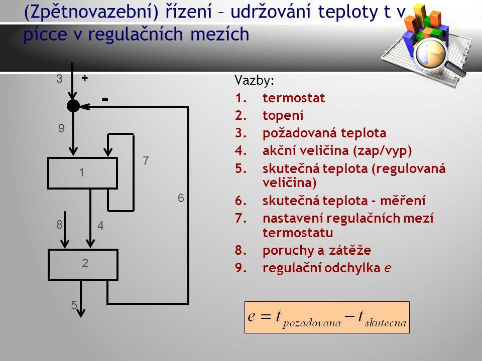 (Zpětnovazební) řízení – udržování teploty t v pícce v regulačních mezích Vazby: 1.termostat 2.topení 3.požadovaná teplota 4.akční veličina (zap/vyp) 5.skutečná teplota (regulovaná veličina) 6.skutečná teplota - měření 7.nastavení regulačních mezí termostatu 8.poruchy a zátěže 9.regulační odchylka e 3 4 8 1 2 5 6 7 9 + -