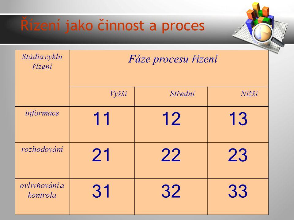 Řízení jako činnost a proces Stádia cyklu řízení Fáze procesu řízení Vyšší Střední Nižší informace 111213 rozhodování 212223 ovlivňování a kontrola 313233