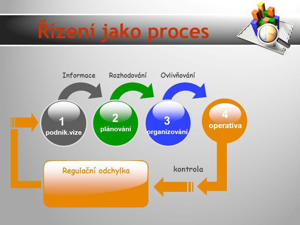 1 podnik.vize 2 plánování 3 organizování Informace Rozhodování Ovlivňování kontrola Regulační odchylka 4 operativa Řízení jako proces