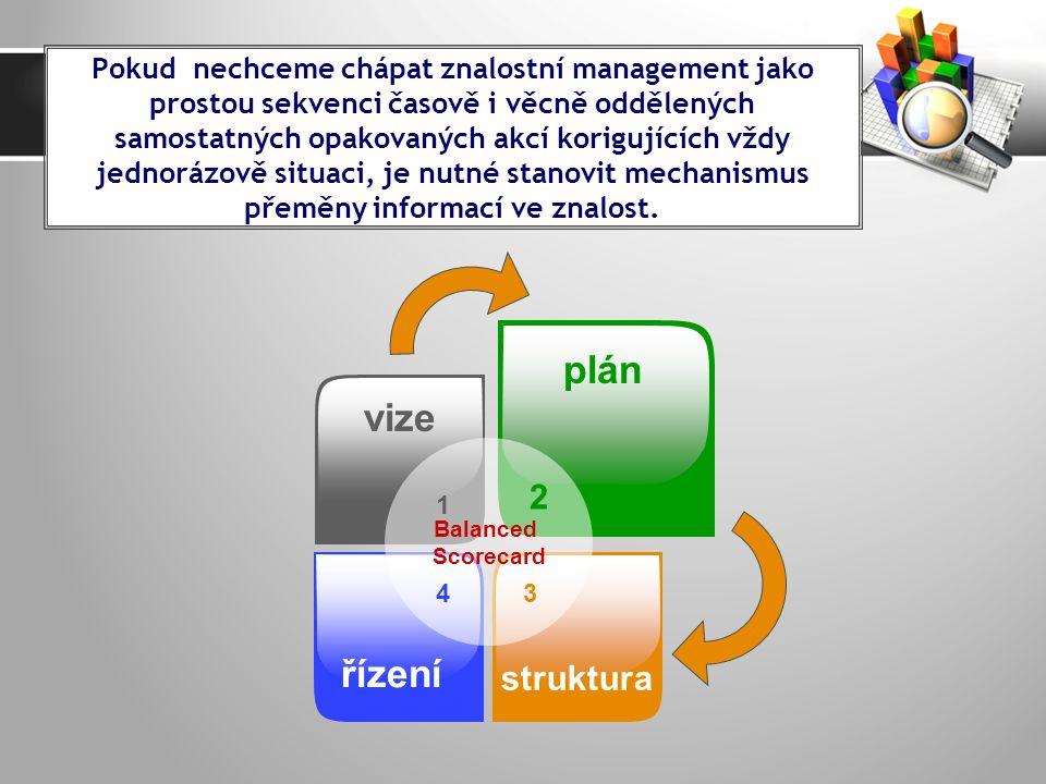 Balanced Scorecard 1 vize 2 plán 4 řízení 3 struktura Pokud nechceme chápat znalostní management jako prostou sekvenci časově i věcně oddělených samostatných opakovaných akcí korigujících vždy jednorázově situaci, je nutné stanovit mechanismus přeměny informací ve znalost.