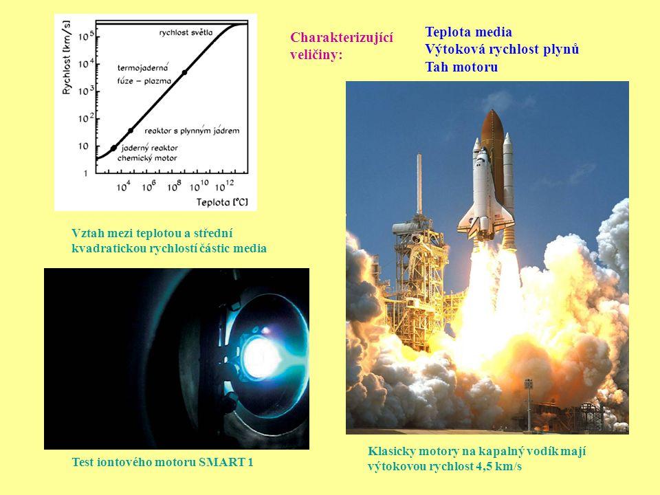 Test iontového motoru SMART 1 Teplota media Výtoková rychlost plynů Tah motoru Vztah mezi teplotou a střední kvadratickou rychlostí částic media Klasi
