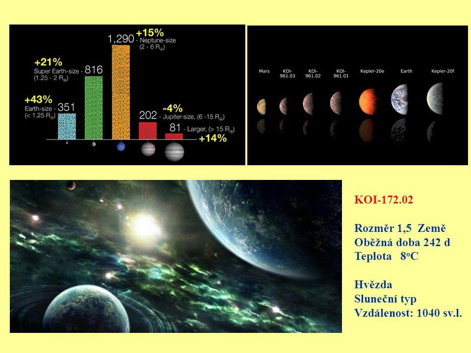 KOI-172.02 Rozměr 1,5 Země Oběžná doba 242 d Teplota 8 o C Hvězda Sluneční typ Vzdálenost: 1040 sv.l.