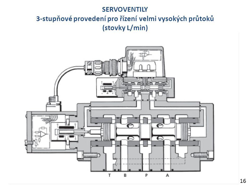 SERVOVENTILY 3-stupňové provedení pro řízení velmi vysokých průtoků (stovky L/min) 16